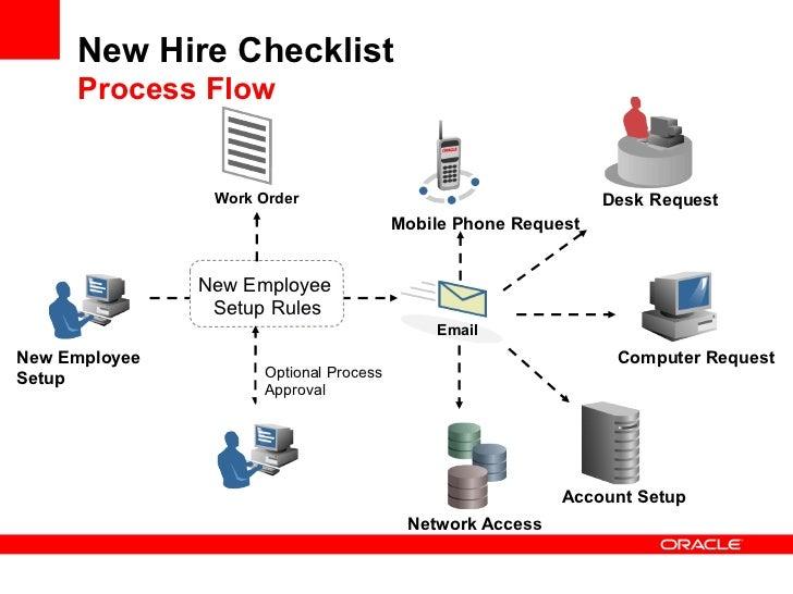 new hire checklist template