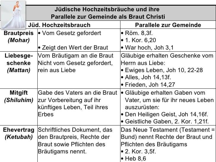 Jüdische Hochzeitsbräuche und ihre                   Parallele zur Gemeinde als Braut Christi           Jüd. Hochzeitsbrau...