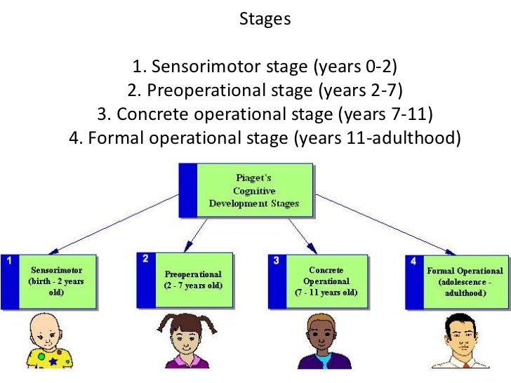 what are some of the characteristics of piaget s stage of concrete operational thought what are some Piaget's stages of cognitive development  the concrete operations stage, was piaget's third  there are 2 major characteristics of formal operational thought.
