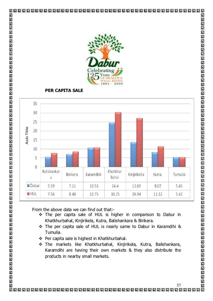 distribution of dabur chyawanprash Gst disrupts wholesale network focus on newer distribution channels (dabur chyawanprash, real, hajmola, vatika, amla, fem, honey, meswak.