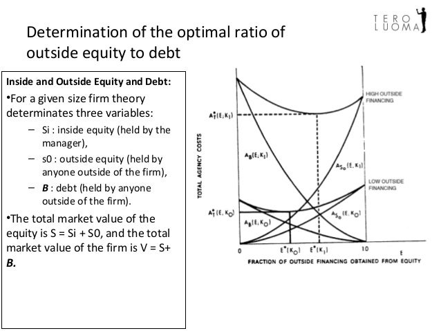 jensen meckling theory of the firm Structure is irrelevant to the value of a firm, while long-term-debt was found to   majluf,1984) and agency cost theory (jensen and meckling, 1976) argue that if.