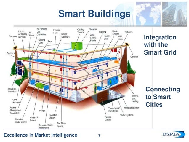 Evolution Of Smart Buildings And Their Place In The