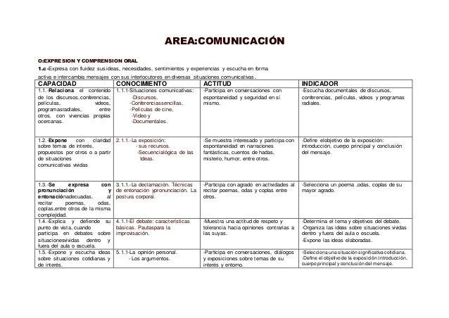 AREA:COMUNICACIÓN  O:EXPRESION Y COMPRENSION ORAL  1.c-Expresa con fluidez sus ideas, necesidades, sentimientos y experien...