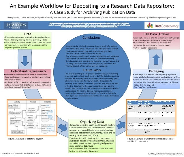 An Example Workflow for Depositing to a Research Data Repository:A Case Study for Archiving Publication DataBetsy Gunia, D...