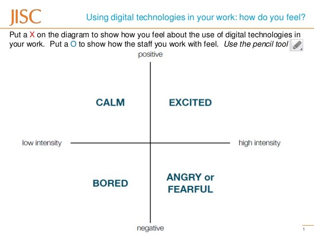 Using digital technologies in your work: how do you feel?Put a X on the diagram to show how you feel about the use of digi...