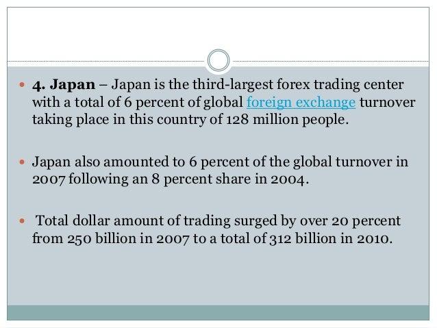 Global forex turnover