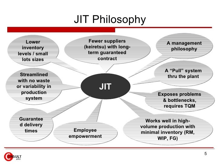 jit system In a jit inventory system, you maintain a small inventory and order what you  need just before you need it implementing a jit inventory can be.