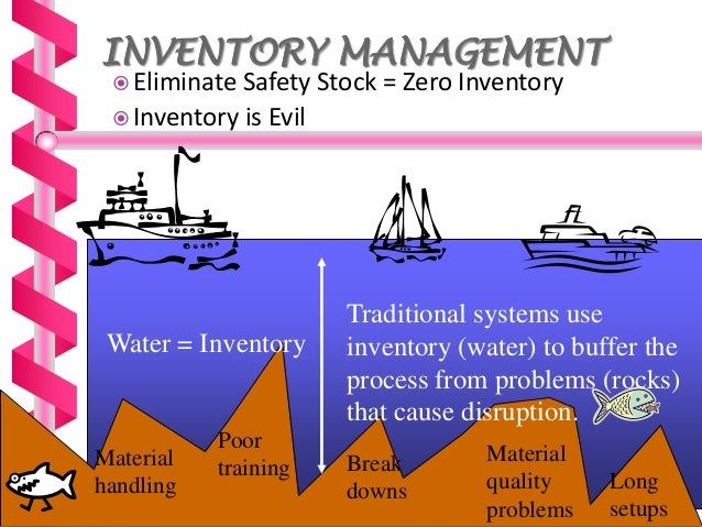 just in time inventory management term paper