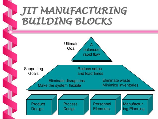 just in time manufacturing 29042009 jit implementation manual: the complete guide to just-in-time manufacturing, second edition (6-volume set) [hiroyuki hirano] on amazoncom free shipping.