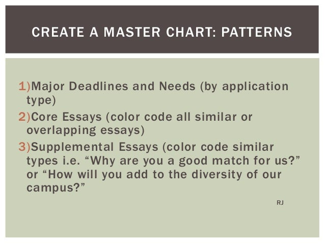purdue supplemental essay But you will also write numerous supplemental how to answer the most common supplement question: why college x how to write a college app essay.