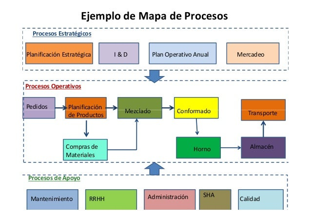 mapeo de procesos ejemplo related keywords suggestions