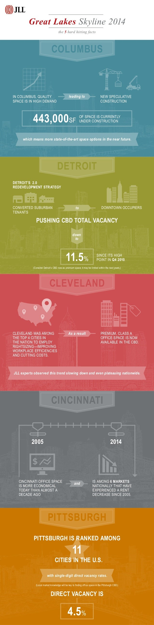 COLUMBUS DETROIT CLEVELAND CINCINNATI PITTSBURGH Great Lakes Skyline 2014 the 5 hard hitting facts IN COLUMBUS, QUALITY SP...