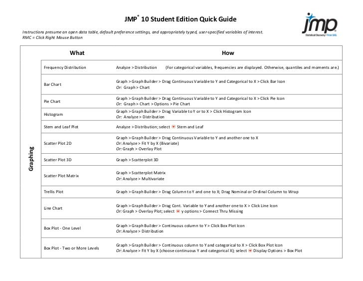 JMP®	  10	  Student	  Edition	  Quick	  Guide	  	  Instructions	  presume	  an	  open	  data	  table,	  default	  preferen...
