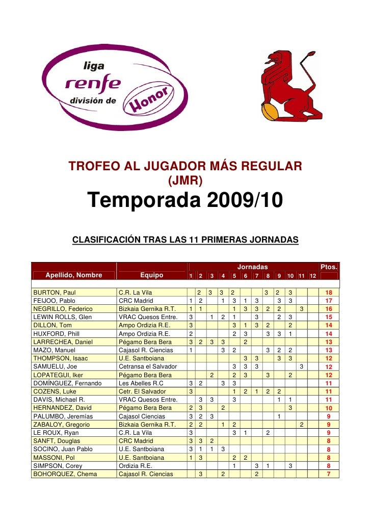 TROFEO AL JUGADOR MÁS REGULAR                       (JMR)               Temporada 2009/10           CLASIFICACIÓN TRAS LAS...