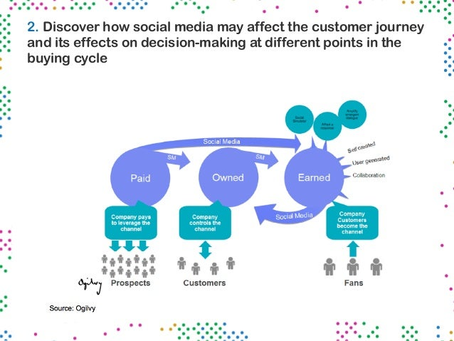 thesis social network influence on customer loyalty 'high-speed internet service providers in thailand: customer selection, satisfaction and  customer selection, satisfaction and loyalty  influence customer.