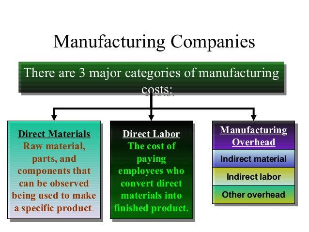 Manufacturing Companies There are 3 major categories of manufacturing costs: There are 3 major categories of manufacturing...