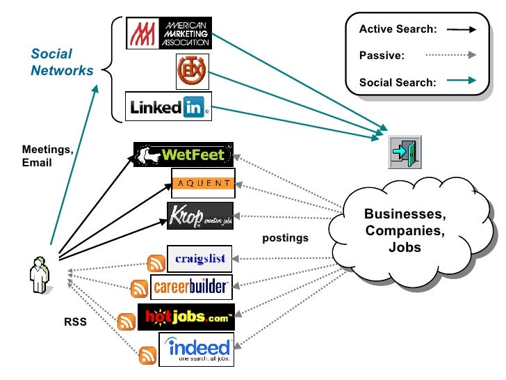 postings Social Networks RSS Meetings, Email Businesses, Companies, Jobs Active Search: Passive: Social Search: