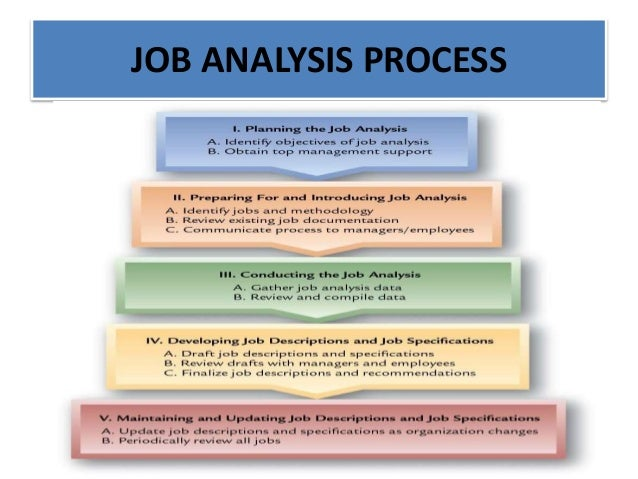validity of a job analysis process Job analysis is the basic analytical process underlying most elements of  personnel  content validity – selection procedure is justified on the grounds  that it is.