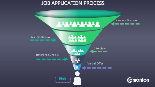 Job Application Process The Funnel To Get You Hired