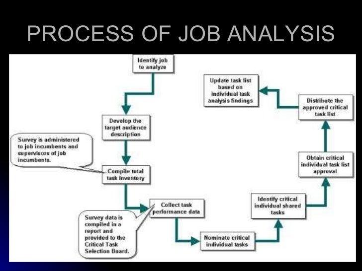 Job Design Process images