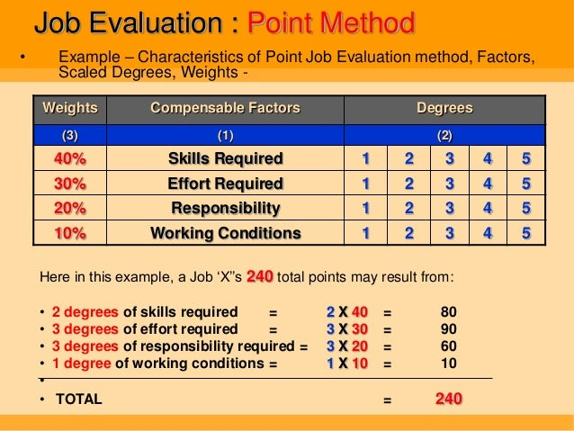 Job Training Methods Job Evaluation Point Method•