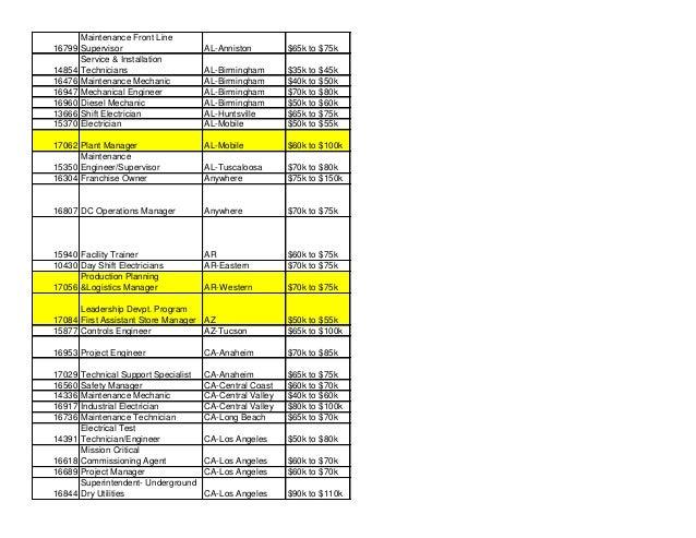 16799 Maintenance Front Line Supervisor AL-Anniston $65k to $75k 14854 Service & Installation Technicians AL-Birmingham $3...