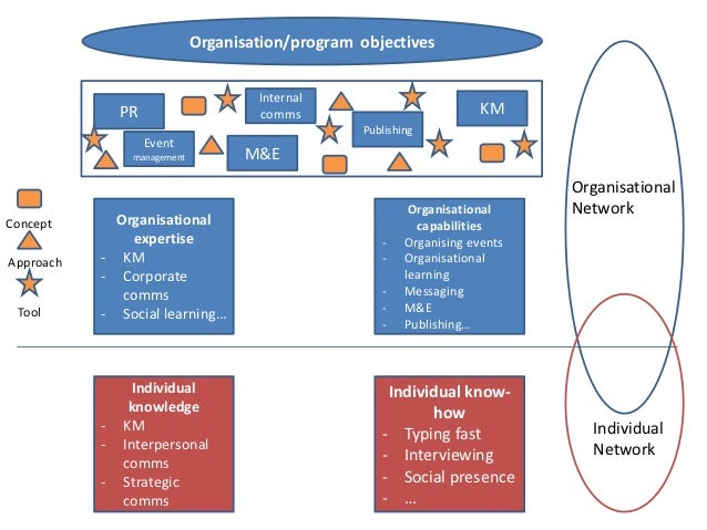 Organisation/program objectives                                     Internal               PR                    comms    ...