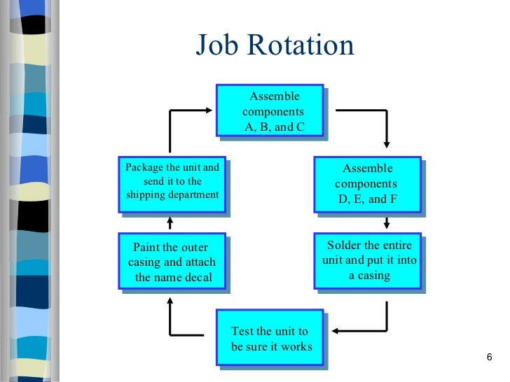 Job rotation pictures images for Job rotation program template