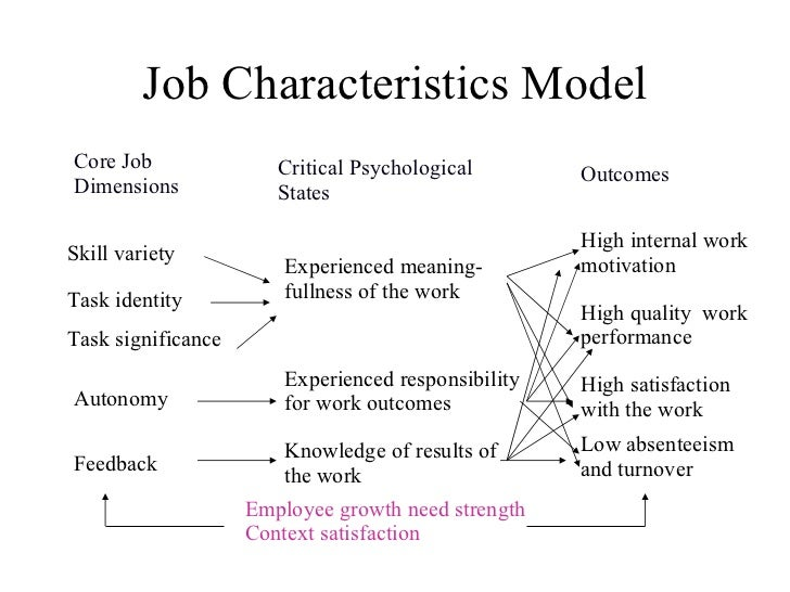 job characteristics model growth need strength Motivation through the design of  of the job characteristics model 1 for some jobs in some  growth need strength the job characteristics.