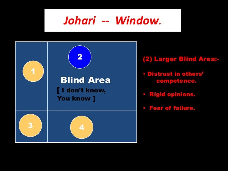 johari window Johari window (fringe) johari window is the 12th episode of the second season of the american science fiction drama television series fringe the episode, written.