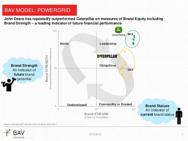 John Deere has repeatedly outperformed Caterpillar on measures of Brand Equity including Brand Strength – a leading indicator of future financial performance
