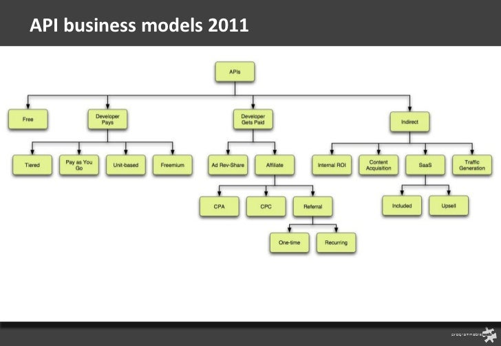 API business models 2011