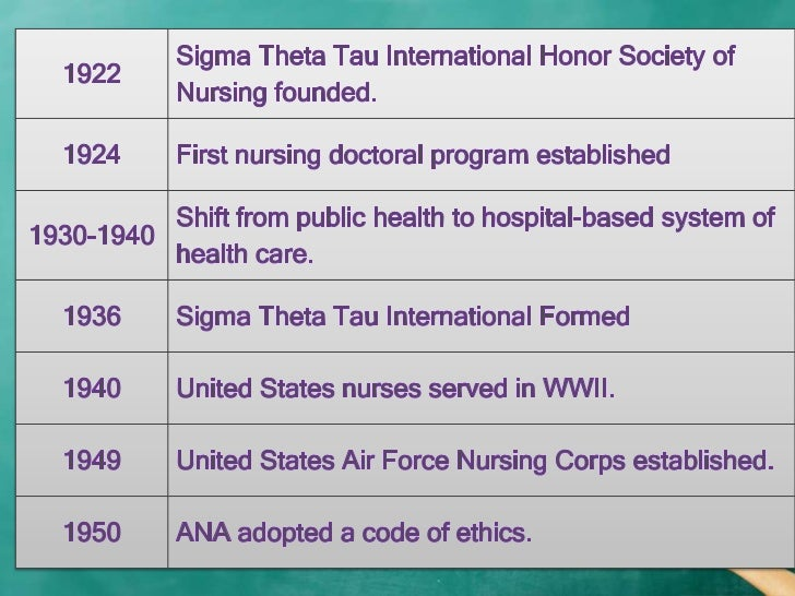 history of nursing research essay Looking for a professional writing service get a full service with the best quality of papers.