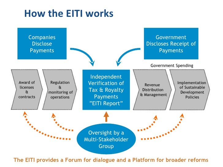 The EITI provides a Forum for dialogue and a Platform for broader reforms Oversight by a Multi-Stakeholder Group How the E...