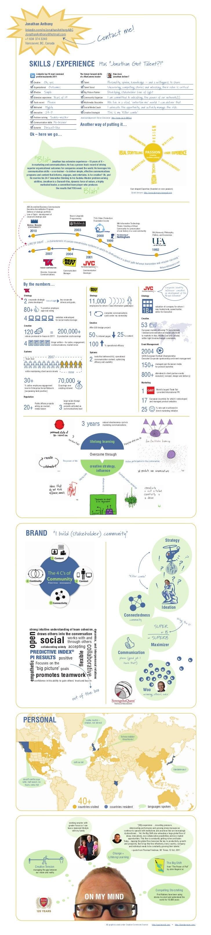 Infographic Resume - Jonathan Anthony