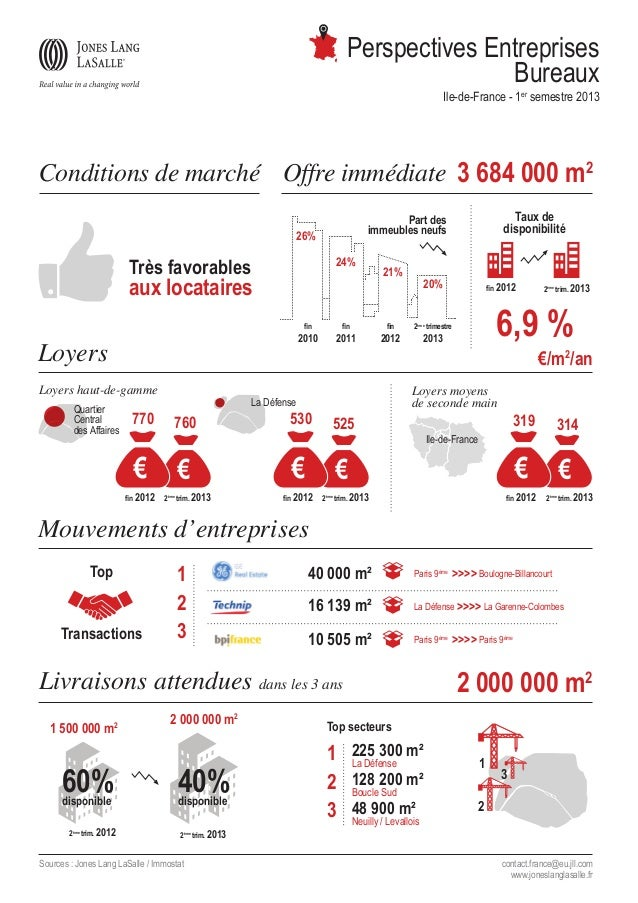 Infographie - Perspectives entreprises 2T 2013