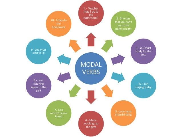 english modal verbs test pdf