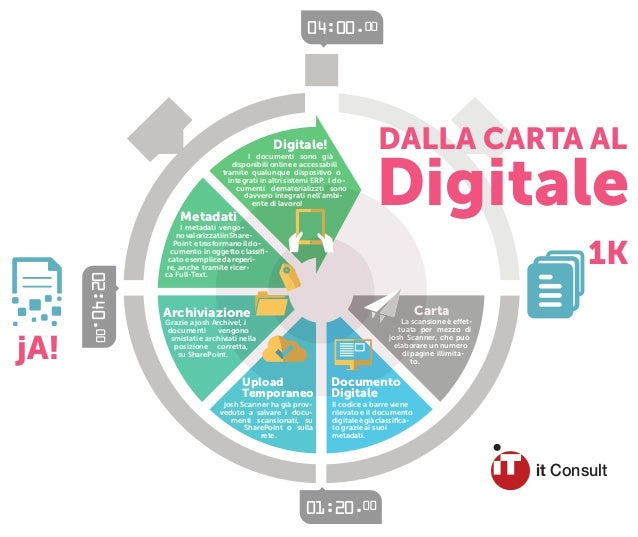 Infografica josh Archive! - Dalla carta al digitale