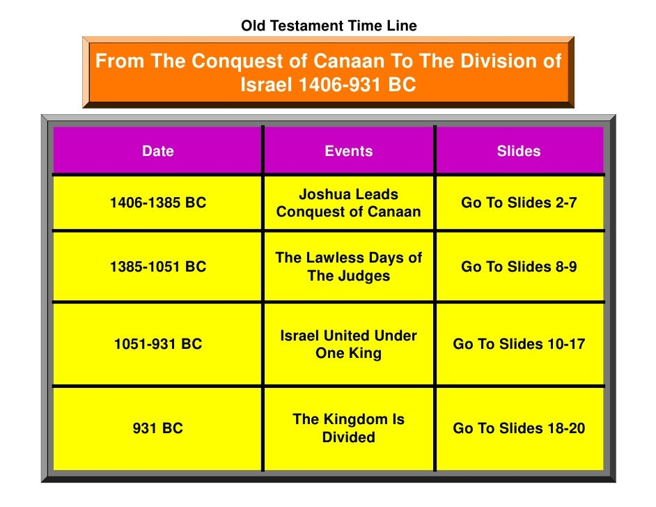 Old Testament Time Line  From The Conquest of Canaan To The Division of              Israel 1406-931 BC       Date        ...