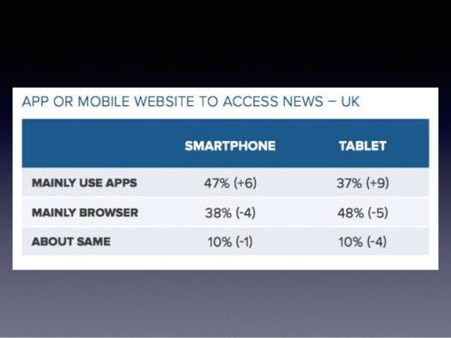SmartPhone Vs. Computer/Tablet Use in Obtaining News