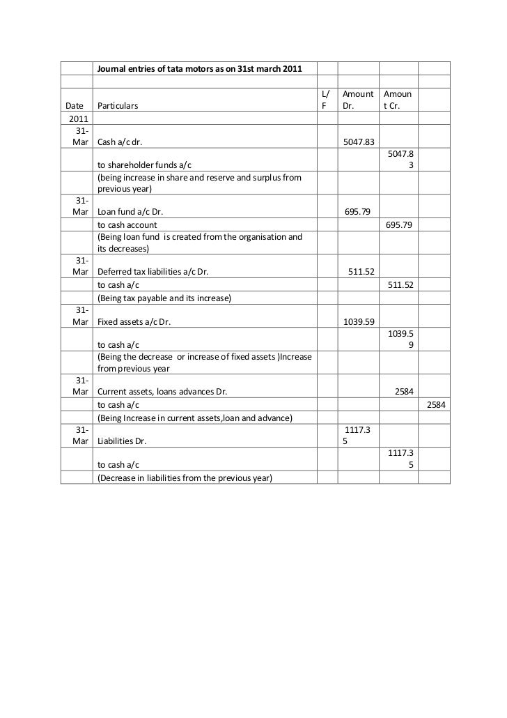 Journal entries of tata motors as on 31st march 2011                                                                   L/ ...