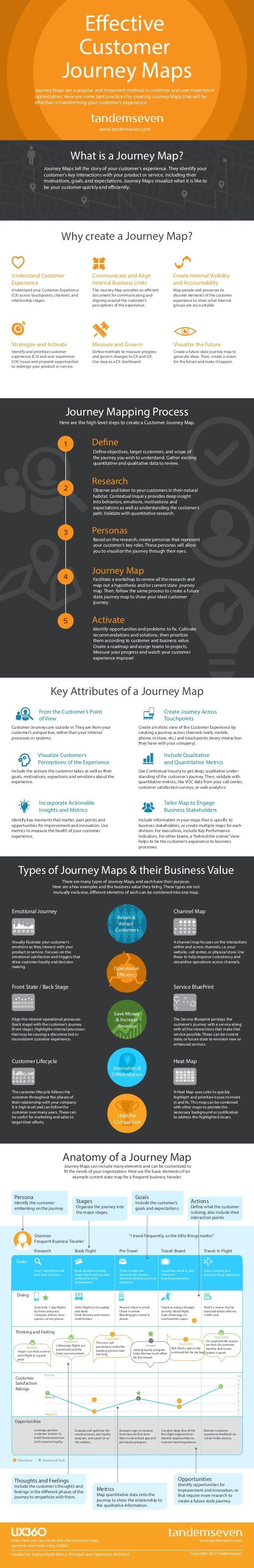 Effective Customer Journey Maps