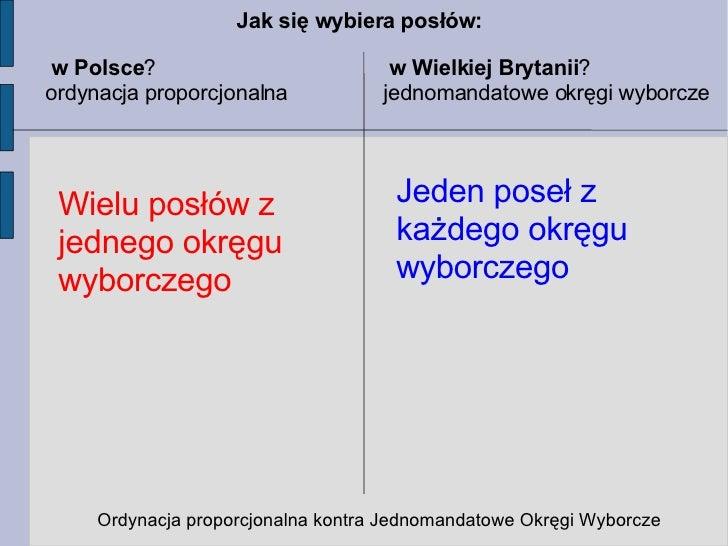 w Polsce ? ordynacja proporcjonalna w Wielkiej Brytanii ? jednomandatowe okręgi wyborcze Ordynacja proporcjonalna kontra J...