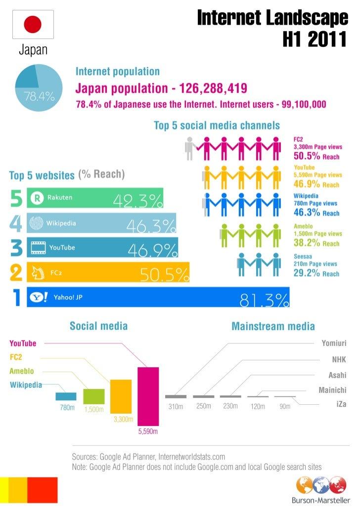 B-M Japan digital landscape INFOGRAPHIC H1 2011