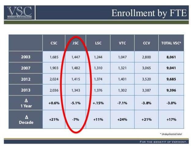 Leader Exits Amidst Enrollment Decline - Job Cuts