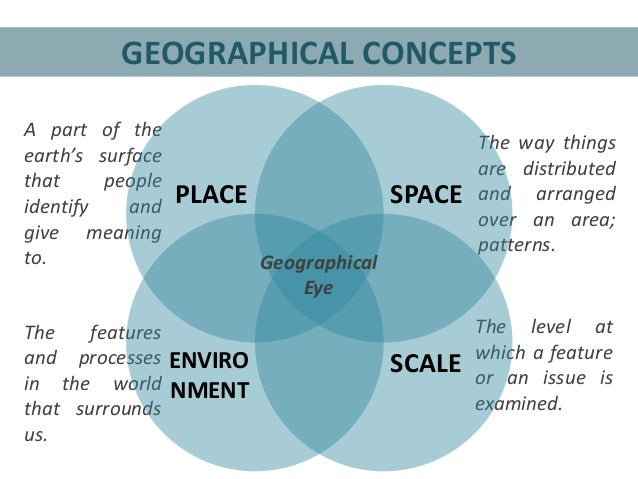 introduction of basic concepts of geography Rubenstein, an introduction to human geography, the cultural landscape chapter 1 basic concepts multiple choice choose the one alternative that best completes the statement or answers the.