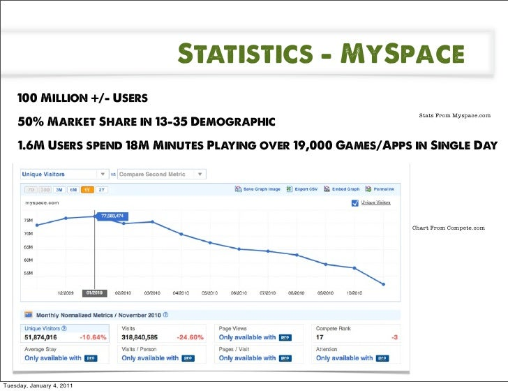 Myspace Game Apps Over 19,000 Games/apps in