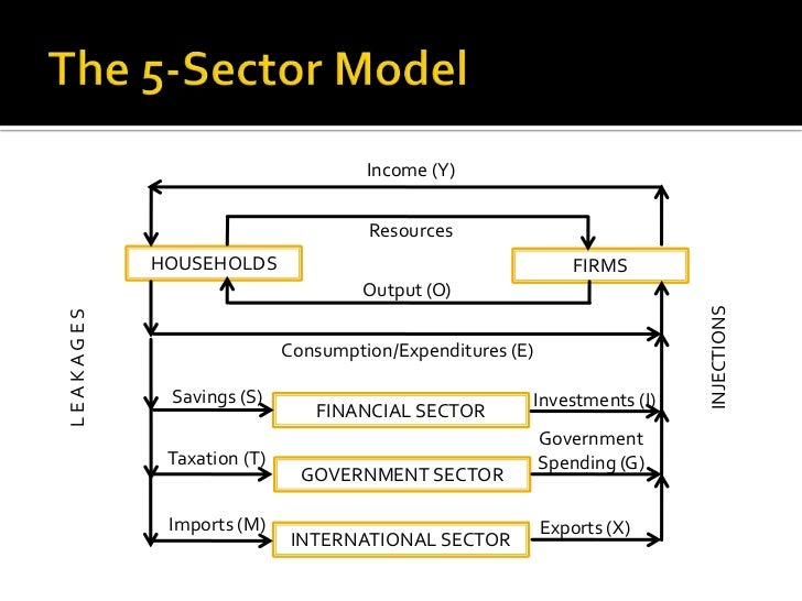 an analysis of the five sectors of circular flow of income model in australian economy Consumer rights economic challenge of how an economy works can be explained by models showing the economic flows between groups or sectors in the economy the circular flow represents the exchange of the five-sector economy model assumes that the producers sector provides.