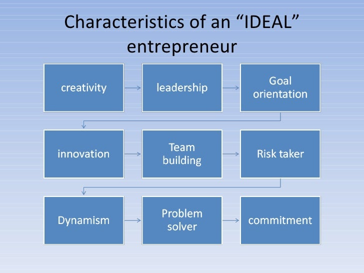 Entrepreneurship for 6 characteristics of bureaucracy