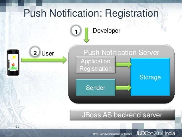 Backend Server Development Jboss as Backend Server 35